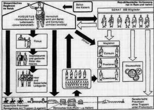 Der Aufbau des römischen Staats